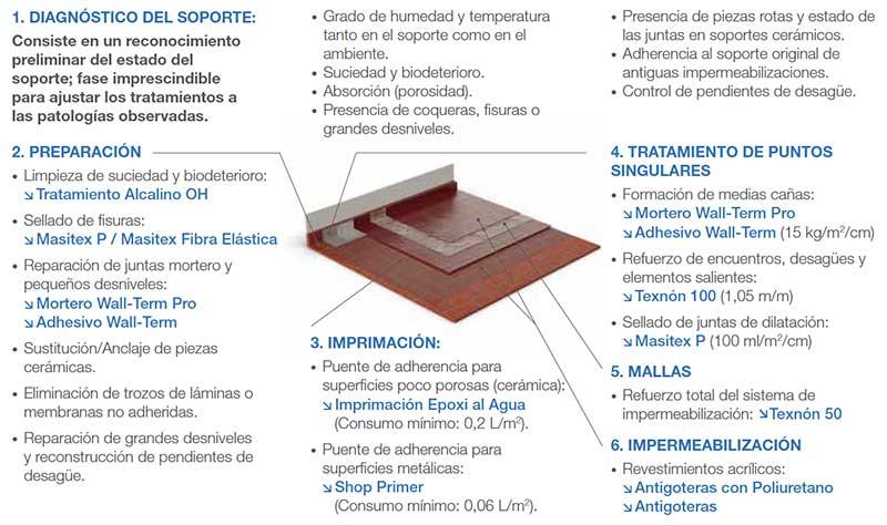 como-impermeabilizar-una-terraza-pasos